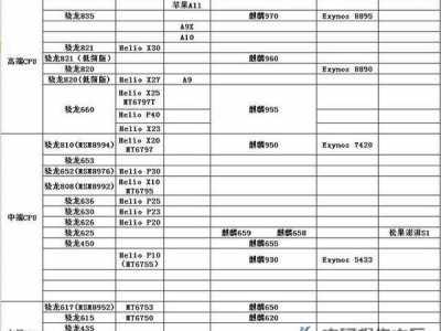 手机处理器性能排名 手机cpu处理器排行榜