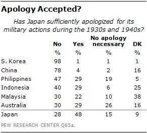 韩国和日本有什么仇 韩国人比中国人更仇日