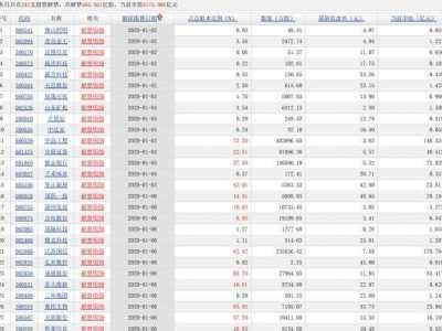 下周解禁股票名单公布 2020年1月份242支解禁股票名单及解禁时间表收藏